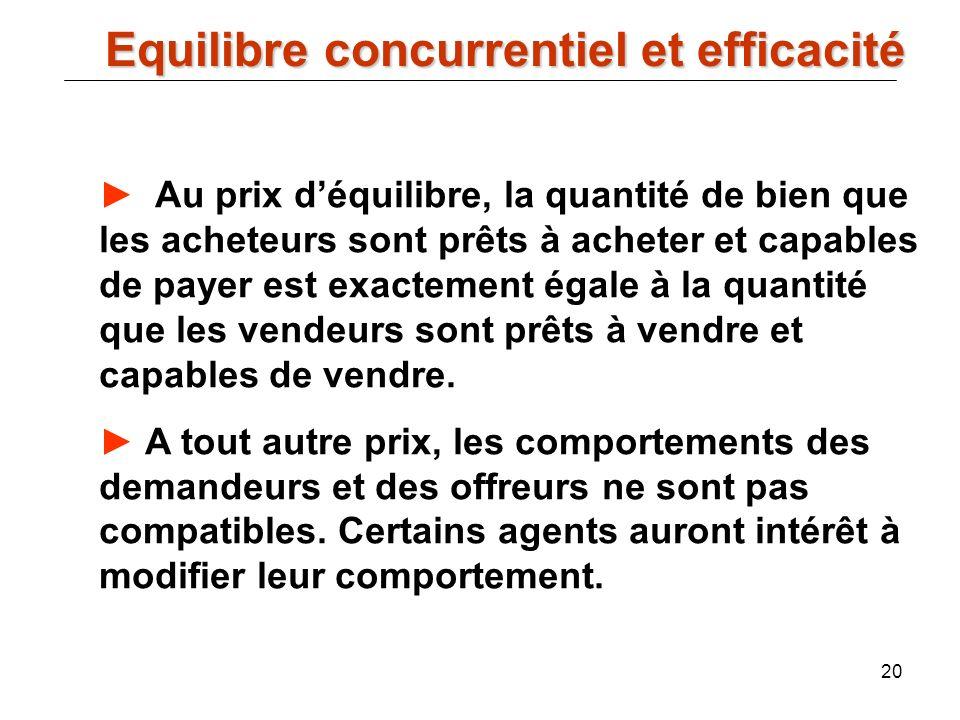 20 Equilibre concurrentiel et efficacité Equilibre concurrentiel et efficacité Au prix déquilibre, la quantité de bien que les acheteurs sont prêts à