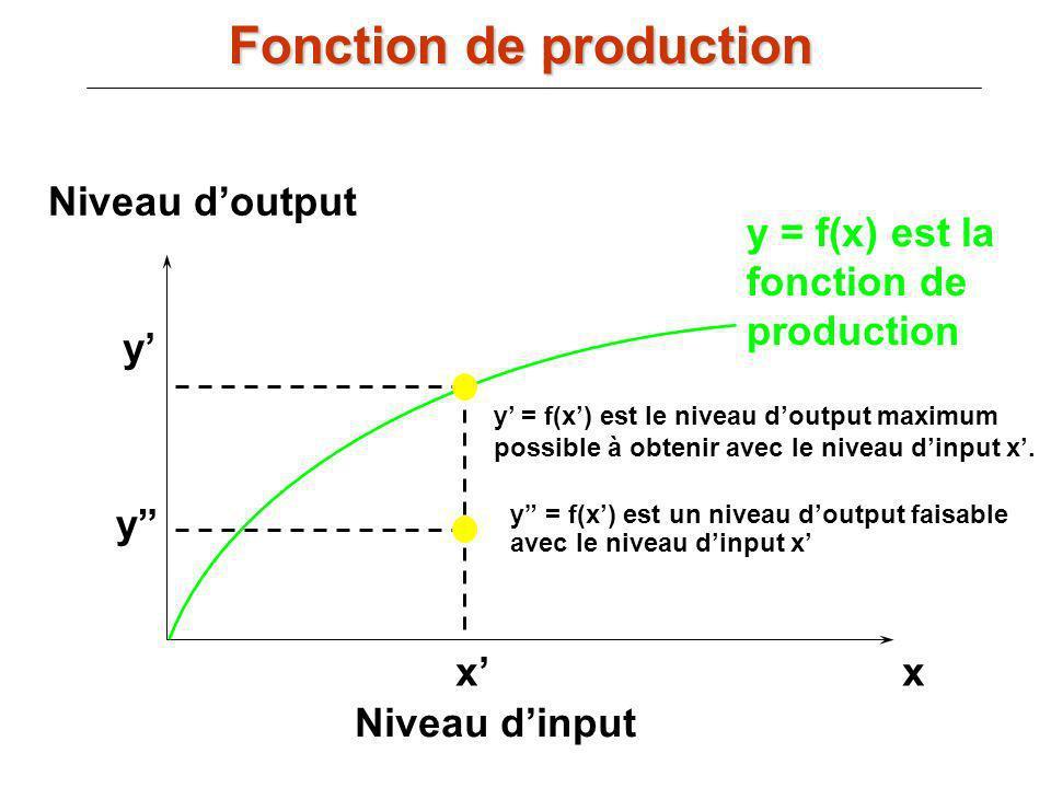 y = f(x) est la fonction de production xx Niveau dinput Niveau doutput y y y = f(x) est un niveau doutput faisable avec le niveau dinput x y = f(x) es