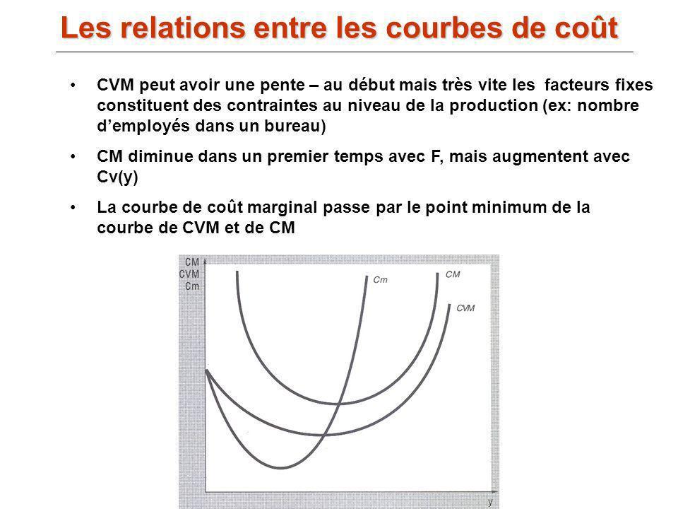 III.B) La fonction de coût : CVM peut avoir une pente – au début mais très vite les facteurs fixes constituent des contraintes au niveau de la product