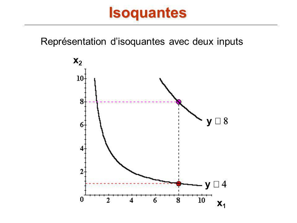 Représentation disoquantes avec deux inputs y y x1x1 x2x2 Isoquantes