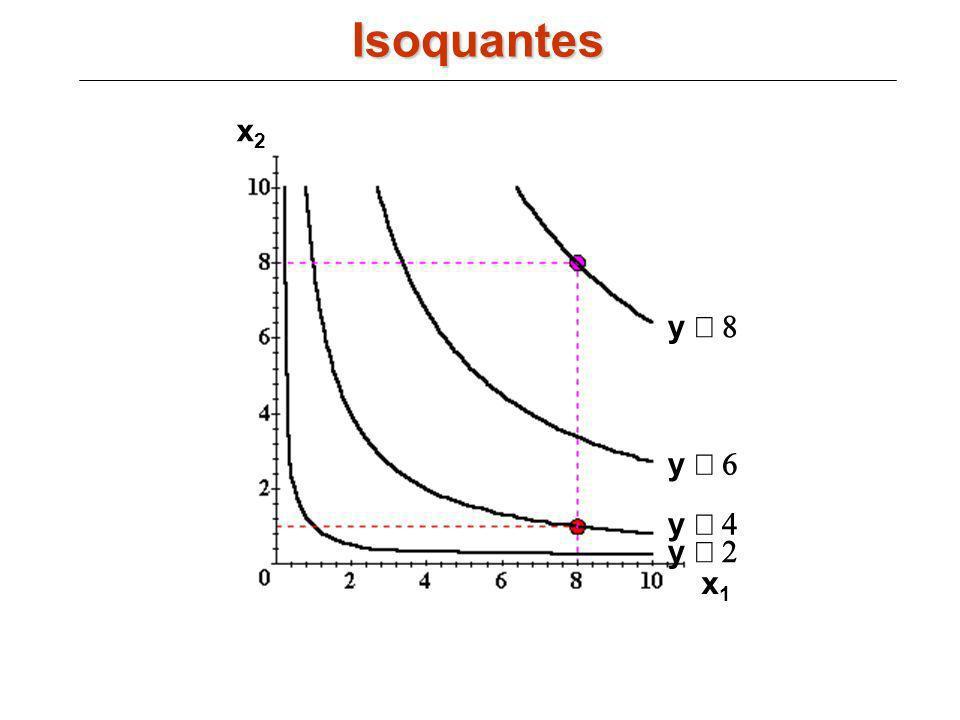 y y x1x1 x2x2 y y Isoquantes