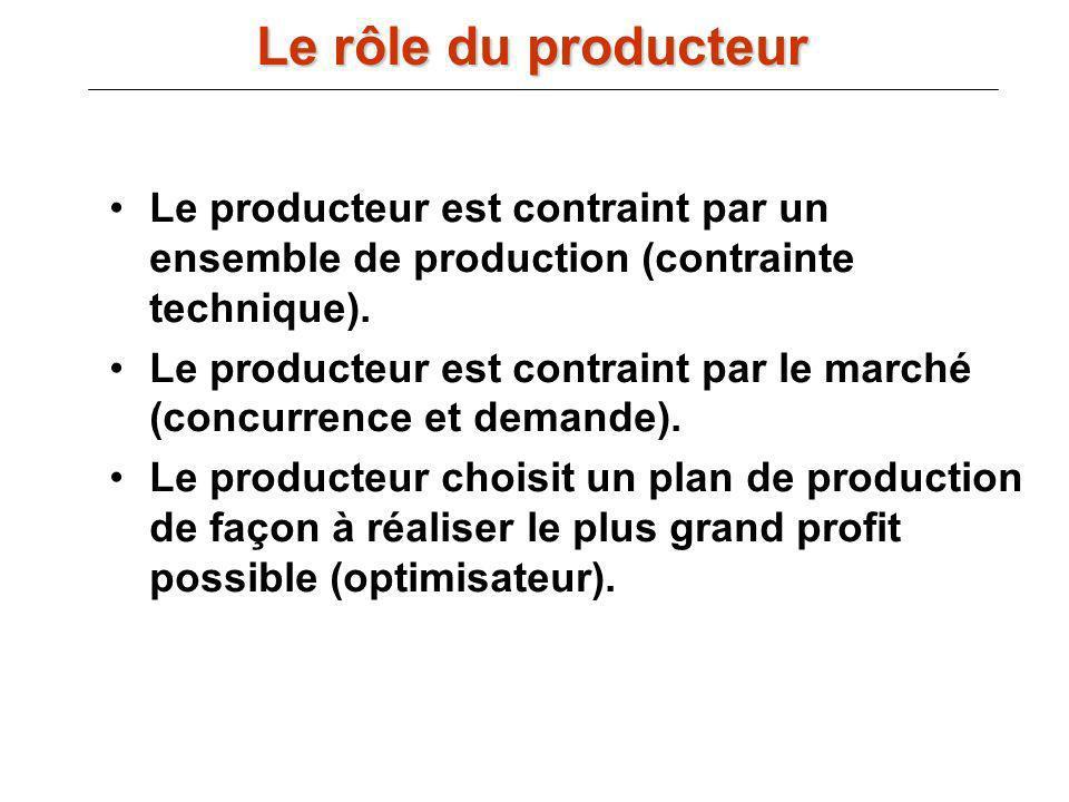 Le producteur est contraint par un ensemble de production (contrainte technique). Le producteur est contraint par le marché (concurrence et demande).