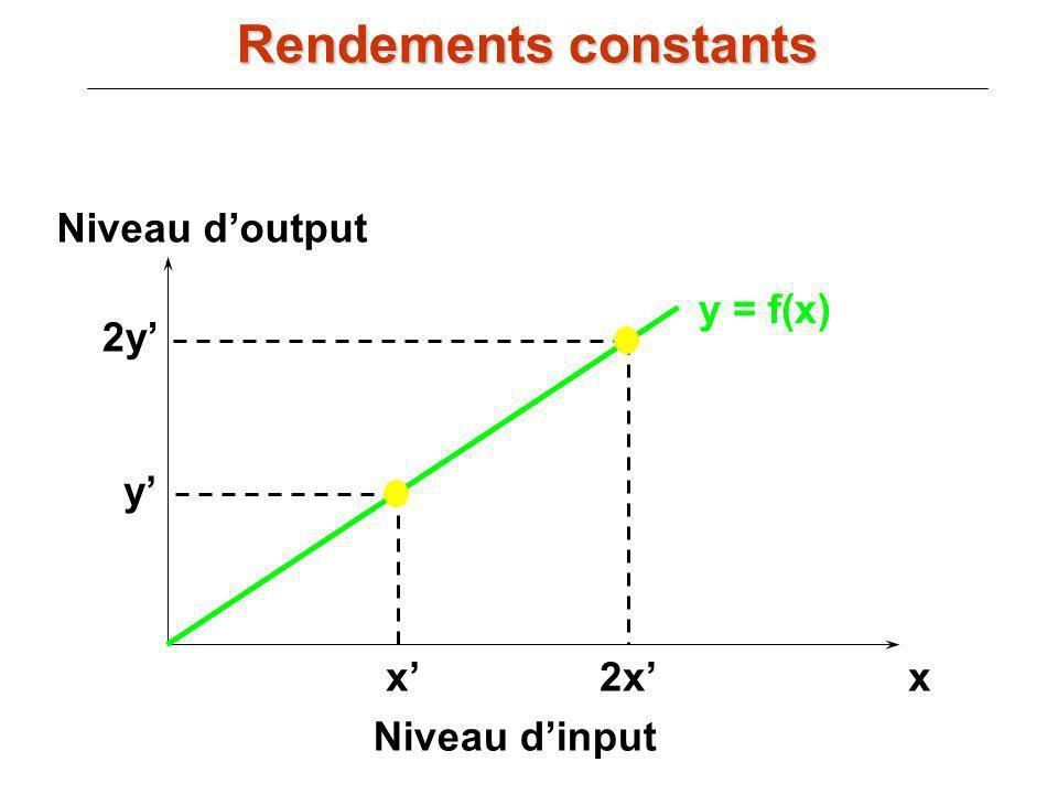 y = f(x) xx Niveau dinput Niveau doutput y 2x 2y Rendements constants