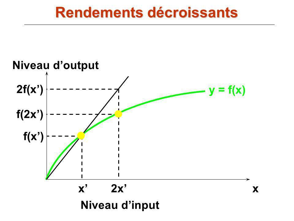 y = f(x) xx Niveau dinput Niveau doutput f(x) 2x f(2x) 2f(x) Rendements décroissants