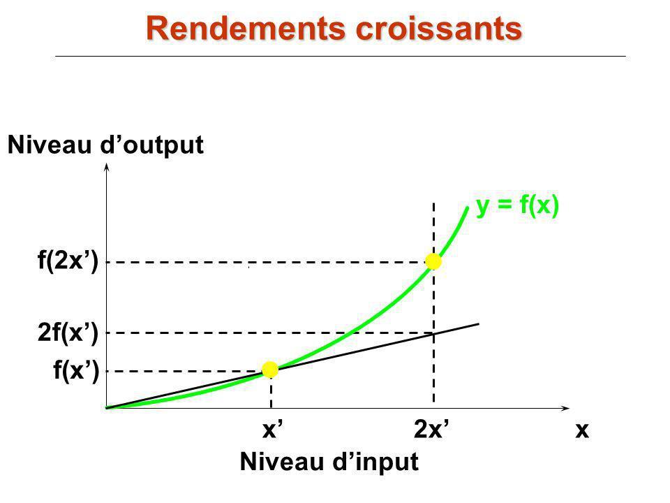 y = f(x) xx Niveau dinput Niveau doutput f(x) 2x f(2x) 2f(x) Rendements croissants