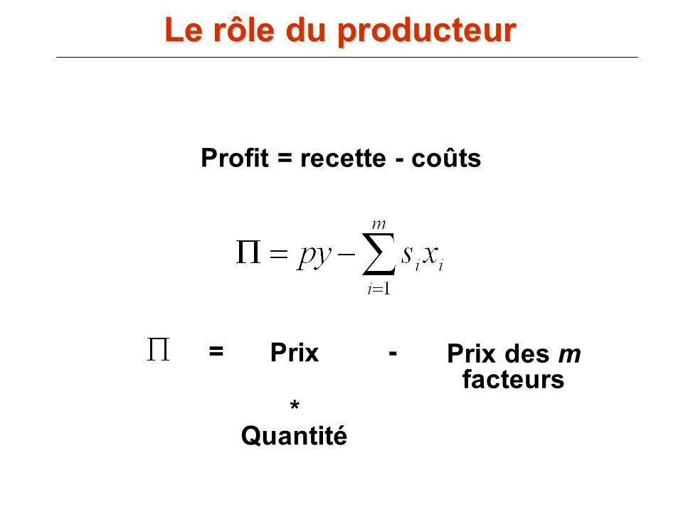 Profit = recette - coûts Prix * Quantité Prix des m facteurs Le rôle du producteur =-