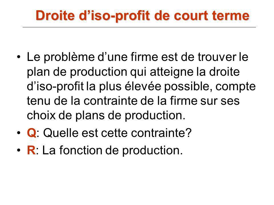 Le problème dune firme est de trouver le plan de production qui atteigne la droite diso-profit la plus élevée possible, compte tenu de la contrainte d