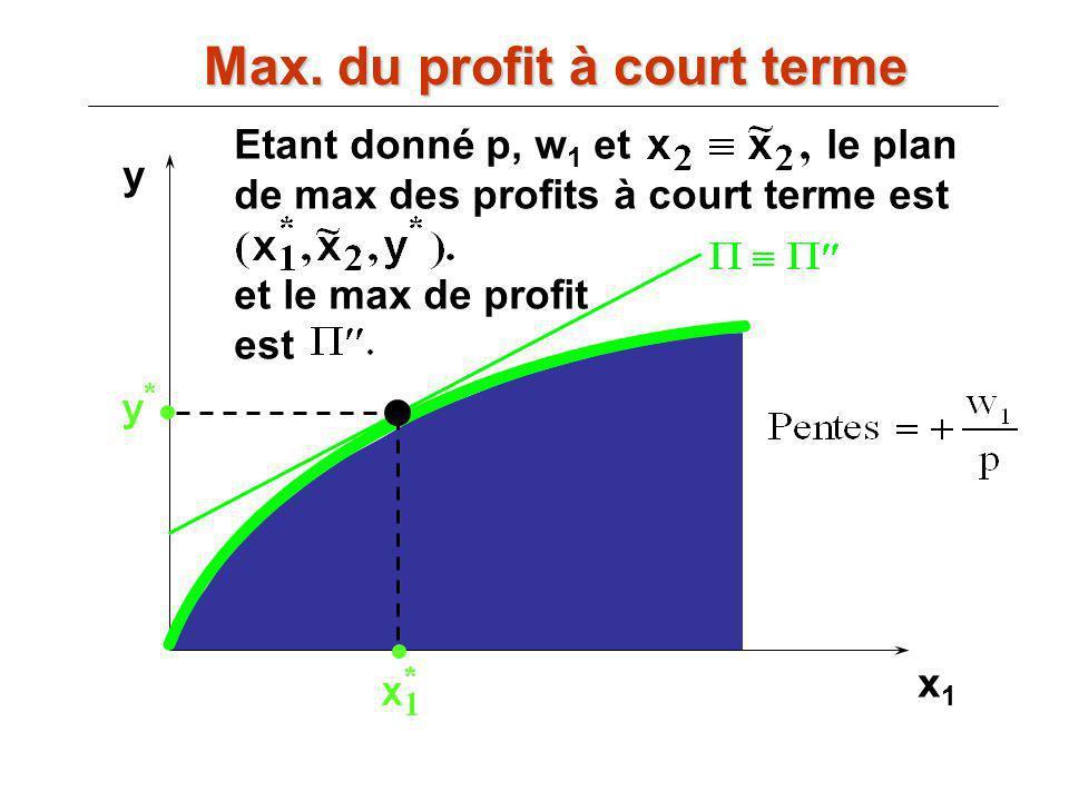 x1x1 y Etant donné p, w 1 et le plan de max des profits à court terme est et le max de profit est Max. du profit à court terme