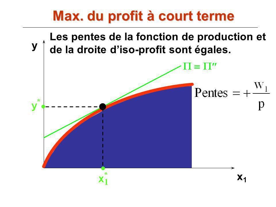 x1x1 y Les pentes de la fonction de production et de la droite diso-profit sont égales. Max. du profit à court terme