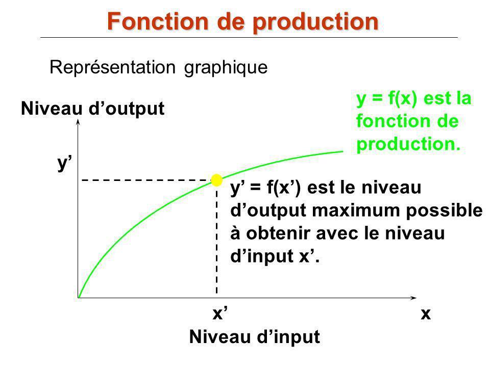 y = f(x) est la fonction de production. xx Niveau dinput Niveau doutput y y = f(x) est le niveau doutput maximum possible à obtenir avec le niveau din