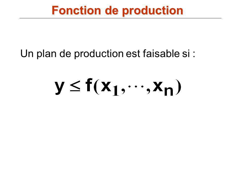 Un plan de production est faisable si : Fonction de production