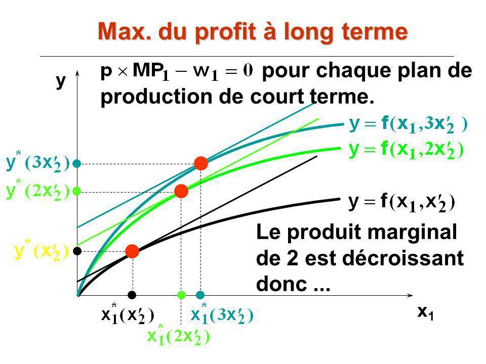 x1x1 y Le produit marginal de 2 est décroissant donc... pour chaque plan de production de court terme. Max. du profit à long terme