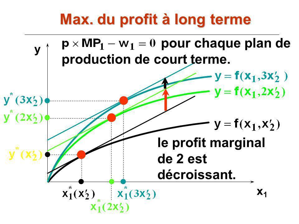 x1x1 y le profit marginal de 2 est décroissant. pour chaque plan de production de court terme. Max. du profit à long terme