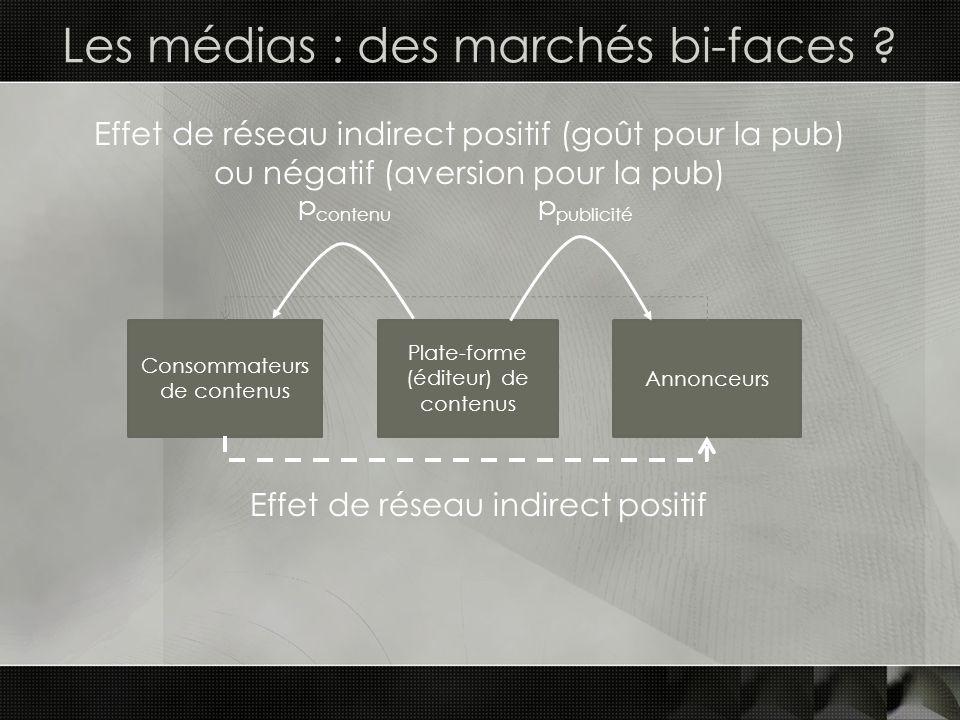 Les médias : des marchés bi-faces ? Plate-forme (éditeur) de contenus Consommateurs de contenus Annonceurs Effet de réseau indirect positif (goût pour