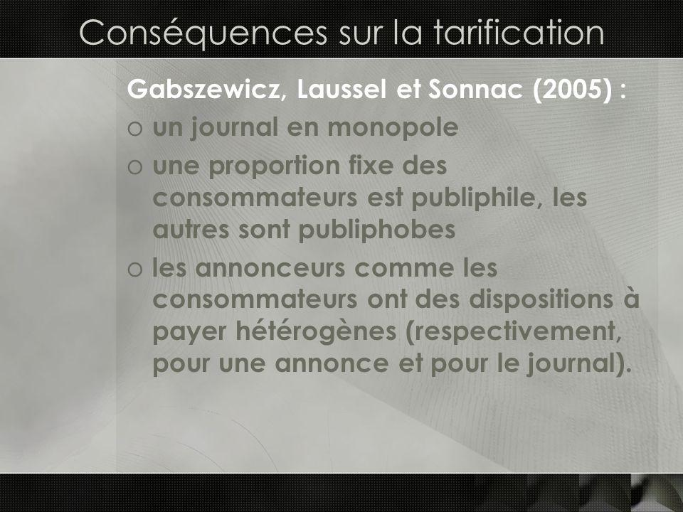 Conséquences sur la tarification Gabszewicz, Laussel et Sonnac (2005) : o un journal en monopole o une proportion fixe des consommateurs est publiphil