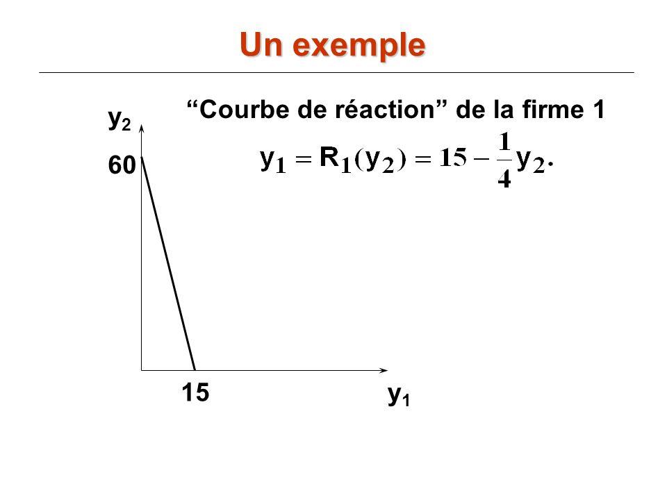 y2y2 y1y1 60 15 Courbe de réaction de la firme 1 Un exemple