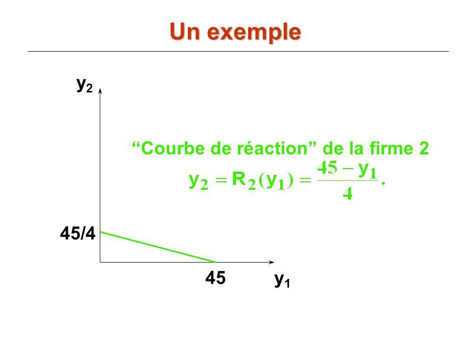 y2y2 y1y1 Courbe de réaction de la firme 2 45/4 45 Un exemple