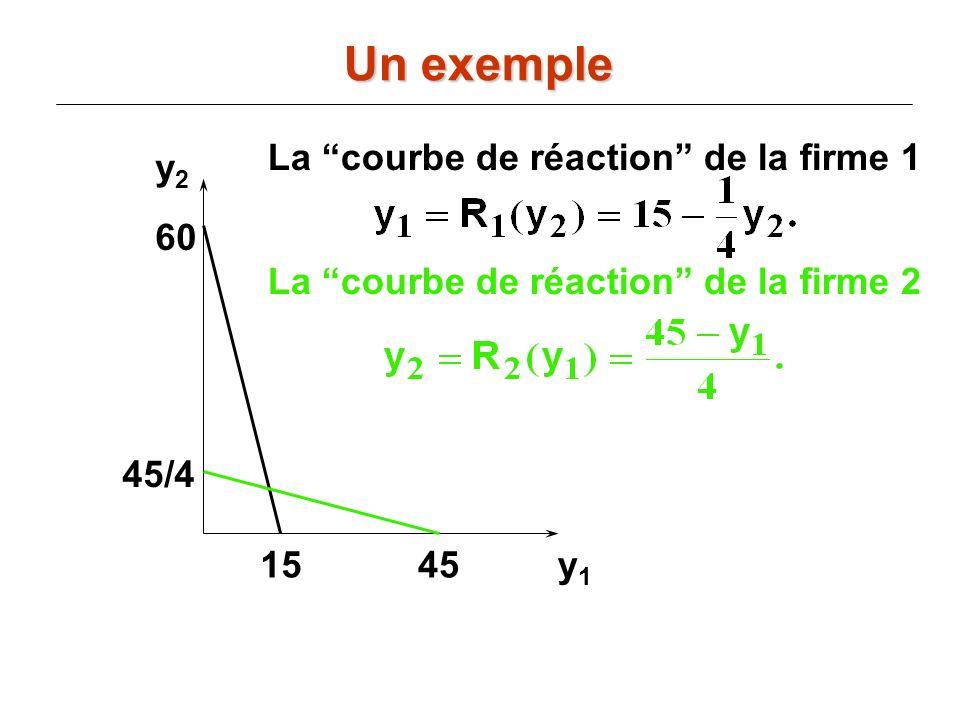 y2y2 y1y1 La courbe de réaction de la firme 2 60 15 La courbe de réaction de la firme 1 45/4 45 Un exemple