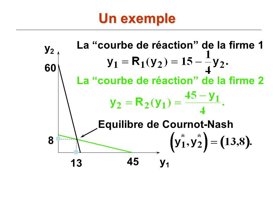 y2y2 y1y1 La courbe de réaction de la firme 2 45 60 La courbe de réaction de la firme 1 8 13 Equilibre de Cournot-Nash Un exemple