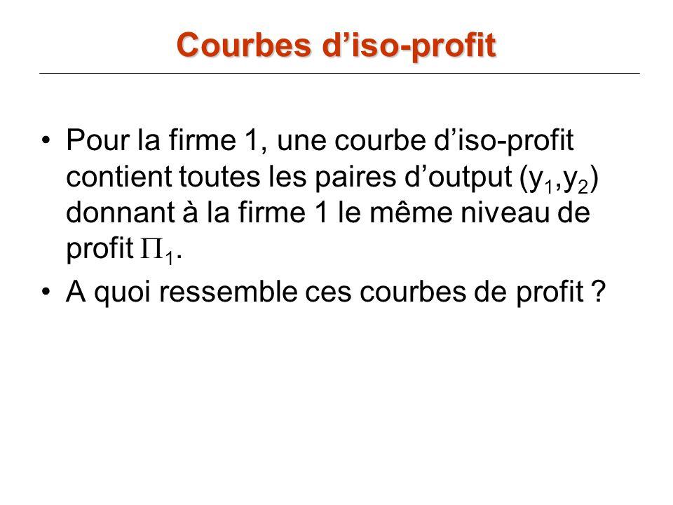Pour la firme 1, une courbe diso-profit contient toutes les paires doutput (y 1,y 2 ) donnant à la firme 1 le même niveau de profit 1. A quoi ressembl