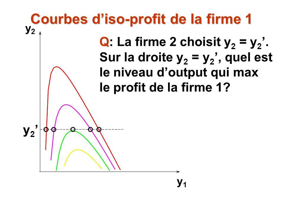 y2y2 y1y1 Q: La firme 2 choisit y 2 = y 2. Sur la droite y 2 = y 2, quel est le niveau doutput qui max le profit de la firme 1? y 2 Courbes diso-profi