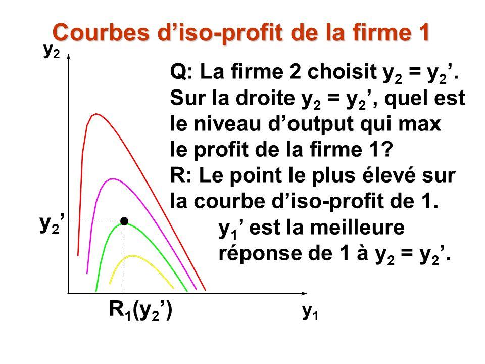 y2y2 y1y1 Q: La firme 2 choisit y 2 = y 2. Sur la droite y 2 = y 2, quel est le niveau doutput qui max le profit de la firme 1? R: Le point le plus él