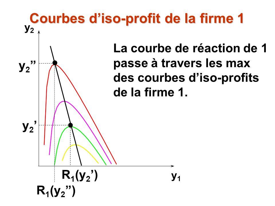 y2y2 y1y1 y 2 R 1 (y 2 ) La courbe de réaction de 1 passe à travers les max des courbes diso-profits de la firme 1. Courbes diso-profit de la firme 1
