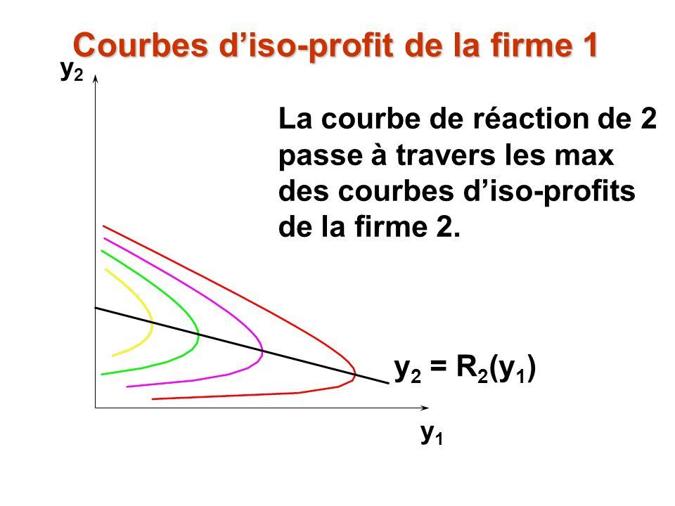 y2y2 y1y1 La courbe de réaction de 2 passe à travers les max des courbes diso-profits de la firme 2. y 2 = R 2 (y 1 ) Courbes diso-profit de la firme