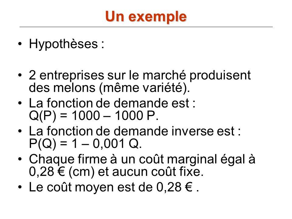 Hypothèses : 2 entreprises sur le marché produisent des melons (même variété). La fonction de demande est : Q(P) = 1000 – 1000 P. La fonction de deman