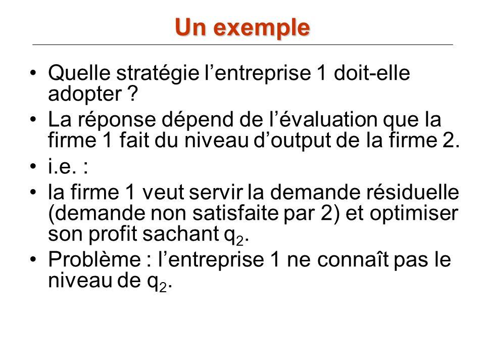 Quelle stratégie lentreprise 1 doit-elle adopter ? La réponse dépend de lévaluation que la firme 1 fait du niveau doutput de la firme 2. i.e. : la fir