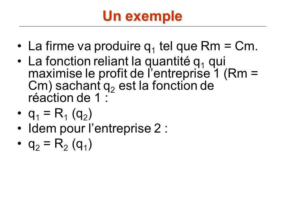 La firme va produire q 1 tel que Rm = Cm. La fonction reliant la quantité q 1 qui maximise le profit de lentreprise 1 (Rm = Cm) sachant q 2 est la fon