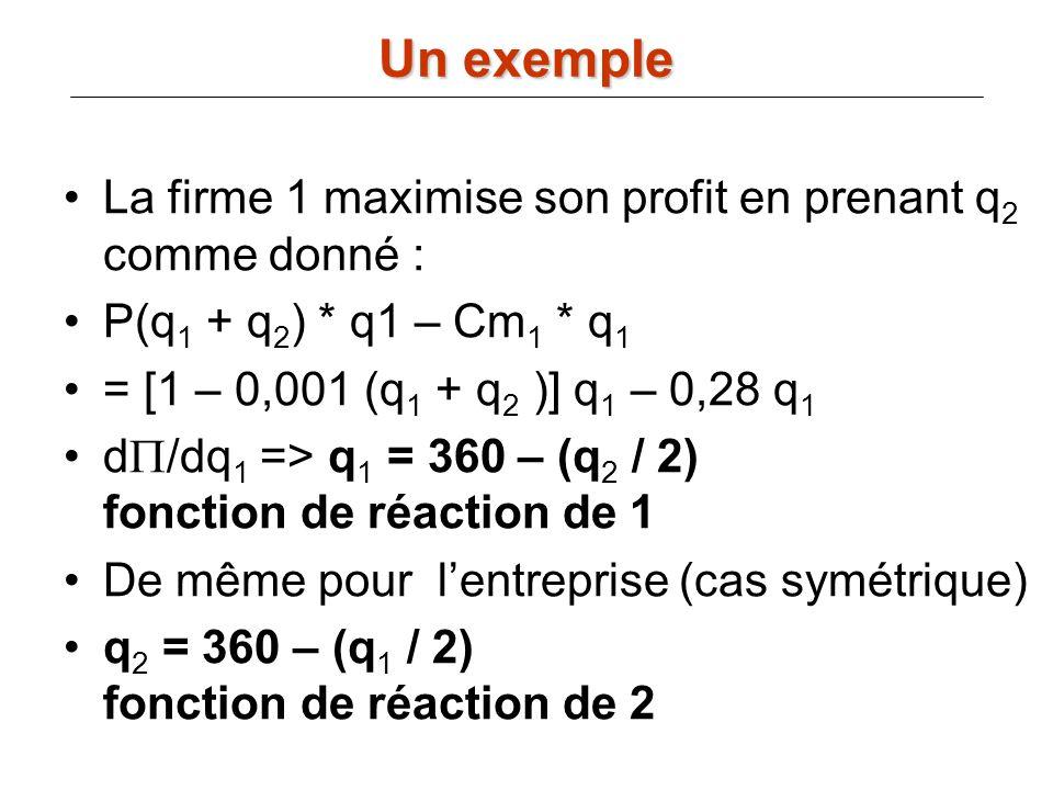 La firme 1 maximise son profit en prenant q 2 comme donné : P(q 1 + q 2 ) * q1 – Cm 1 * q 1 = [1 – 0,001 (q 1 + q 2 )] q 1 – 0,28 q 1 d /dq 1 => q 1 =