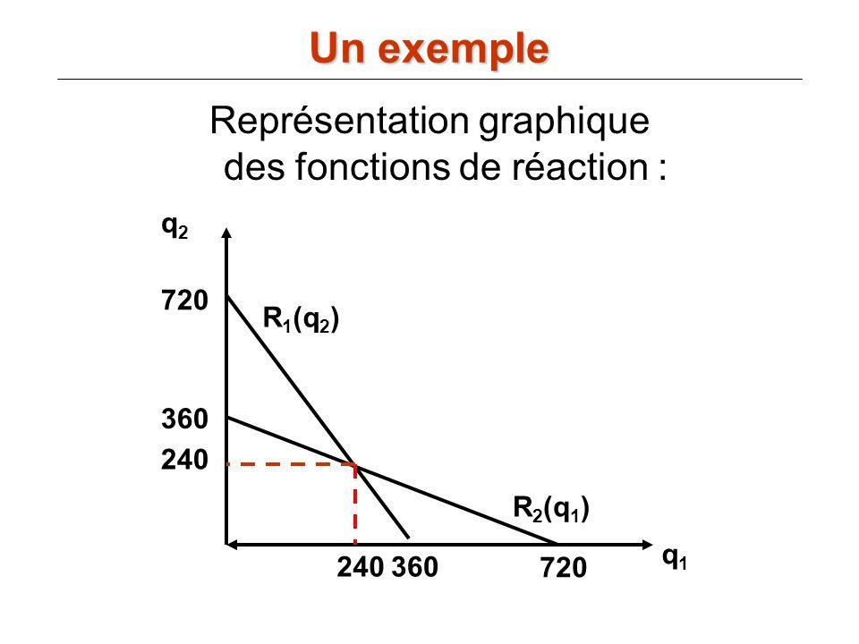 Représentation graphique des fonctions de réaction : Un exemple q2q2 q1q1 720 360 720 R 1 (q 2 ) R 2 (q 1 ) 240