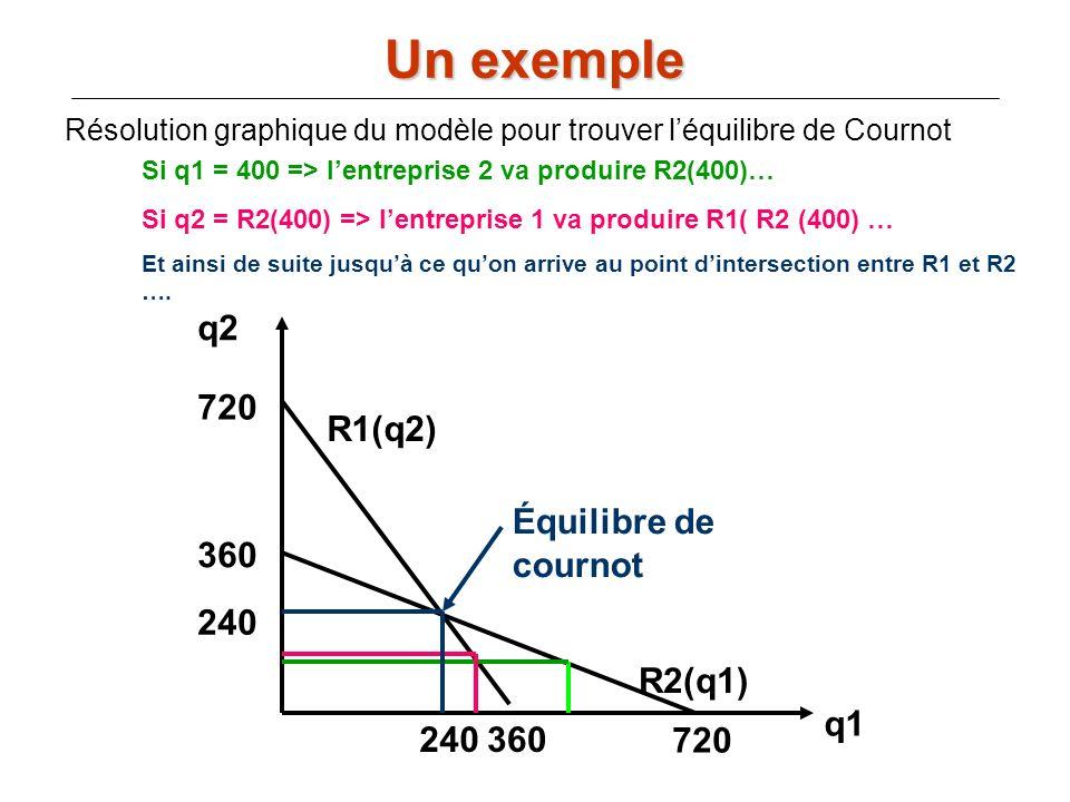 Résolution graphique du modèle pour trouver léquilibre de Cournot Un exemple q2 q1 720 360 720 R1(q2) R2(q1) 240 Si q1 = 400 => lentreprise 2 va produ