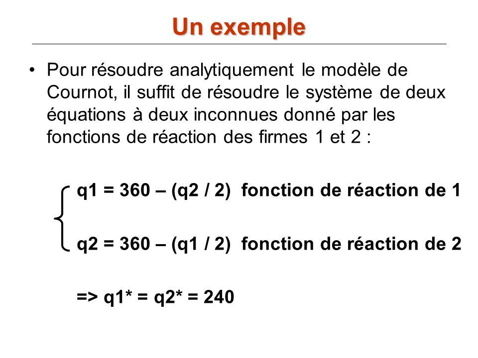 Pour résoudre analytiquement le modèle de Cournot, il suffit de résoudre le système de deux équations à deux inconnues donné par les fonctions de réac