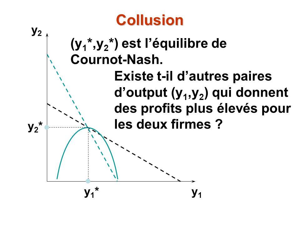 y2y2 y1y1 y1*y1* y2*y2* Existe t-il dautres paires doutput (y 1,y 2 ) qui donnent des profits plus élevés pour les deux firmes ? (y 1 *,y 2 *) est léq