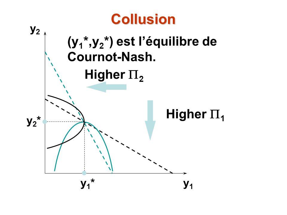y2y2 y1y1 y1*y1* y2*y2* Higher 2 Higher 1 Collusion