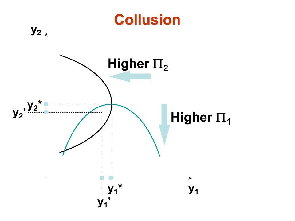 y2y2 y1y1 y1*y1* y2*y2* Higher 2 Higher 1 y 2 y 1 Collusion
