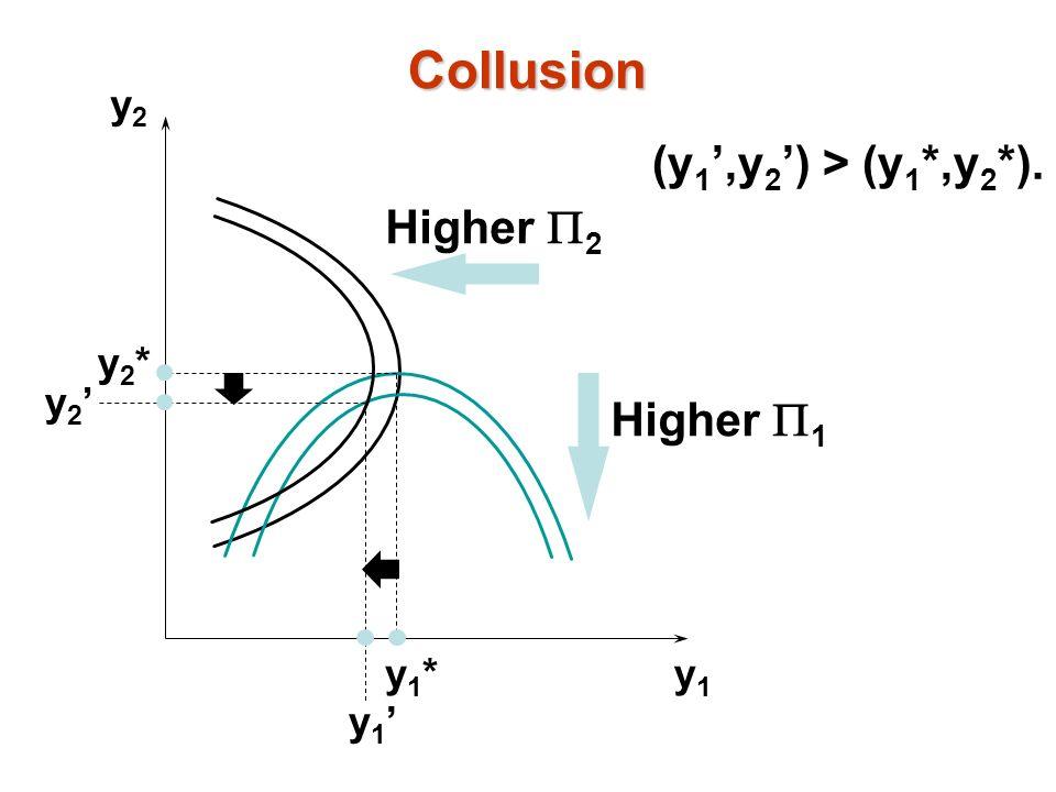 y2y2 y1y1 y1*y1* y2*y2* y 2 y 1 Higher 2 Higher 1 (y 1,y 2 ) > (y 1 *,y 2 *). Collusion