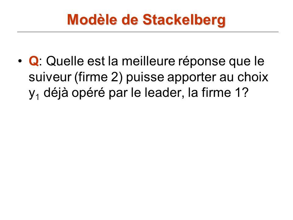 Q: Quelle est la meilleure réponse que le suiveur (firme 2) puisse apporter au choix y 1 déjà opéré par le leader, la firme 1? Modèle de Stackelberg