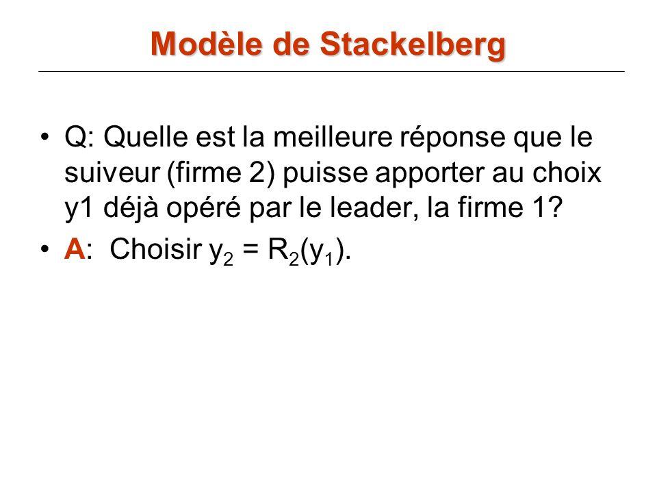 Q: Quelle est la meilleure réponse que le suiveur (firme 2) puisse apporter au choix y1 déjà opéré par le leader, la firme 1? A: Choisir y 2 = R 2 (y