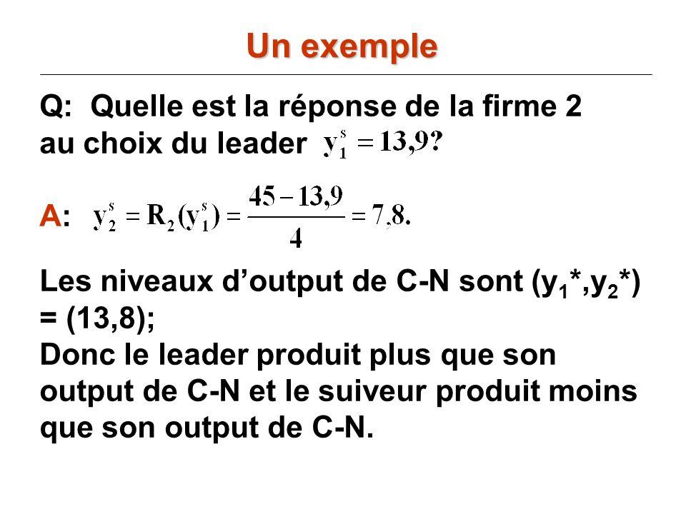 Q: Quelle est la réponse de la firme 2 au choix du leader A: Les niveaux doutput de C-N sont (y 1 *,y 2 *) = (13,8); Donc le leader produit plus que s