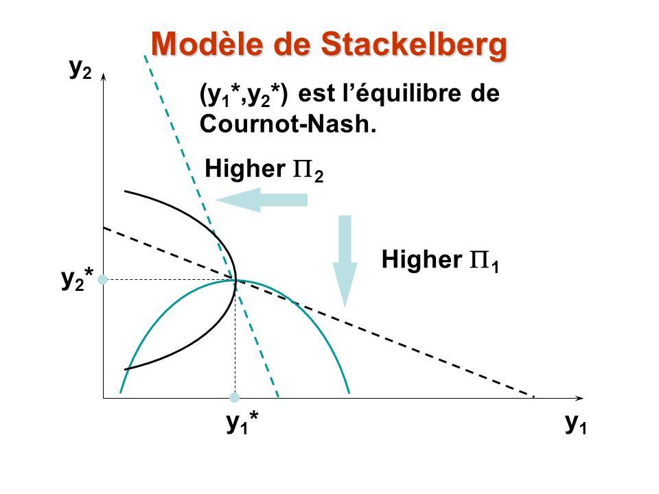y2y2 y1y1 y1*y1* y2*y2* (y 1 *,y 2 *) est léquilibre de Cournot-Nash. Higher 2 Higher 1 Modèle de Stackelberg