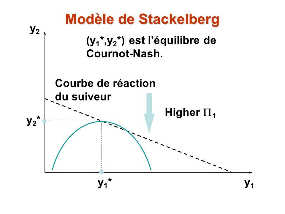 y2y2 y1y1 y1*y1* y2*y2* (y 1 *,y 2 *) est léquilibre de Cournot-Nash. Higher 1 Courbe de réaction du suiveur Modèle de Stackelberg