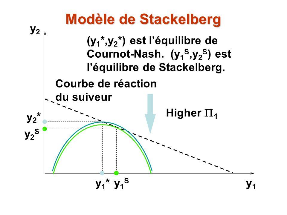 y2y2 y1y1 y1*y1* y2*y2* (y 1 *,y 2 *) est léquilibre de Cournot-Nash. (y 1 S,y 2 S ) est léquilibre de Stackelberg. Higher 1 y1Sy1S Courbe de réaction
