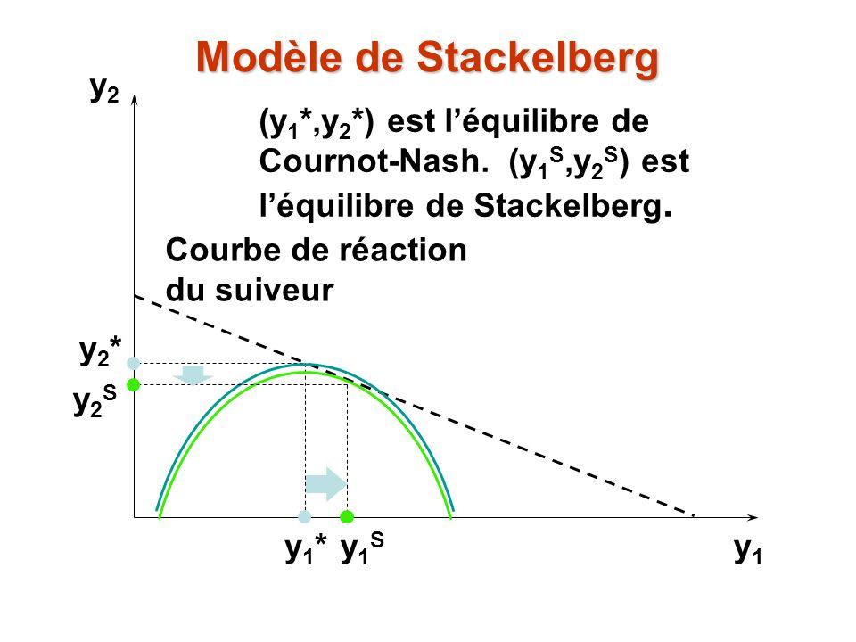 y2y2 y1y1 y1*y1* y2*y2* (y 1 *,y 2 *) est léquilibre de Cournot-Nash. (y 1 S,y 2 S ) est léquilibre de Stackelberg. y1Sy1S Courbe de réaction du suive