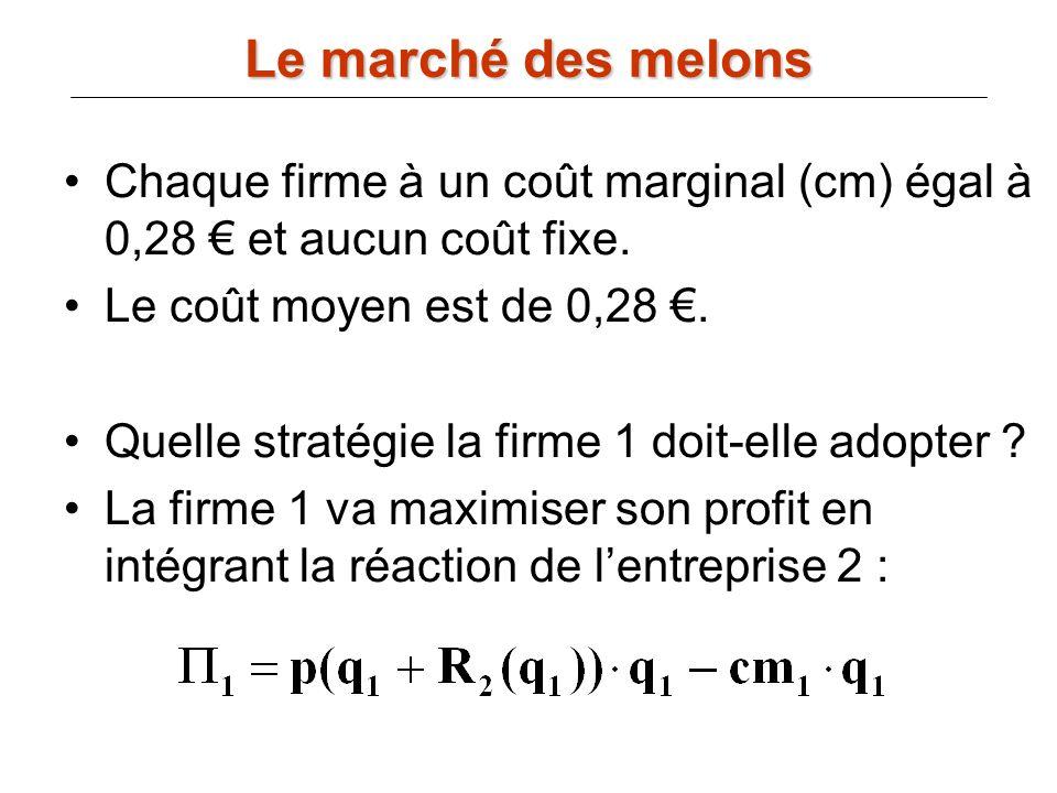 Chaque firme à un coût marginal (cm) égal à 0,28 et aucun coût fixe. Le coût moyen est de 0,28. Quelle stratégie la firme 1 doit-elle adopter ? La fir