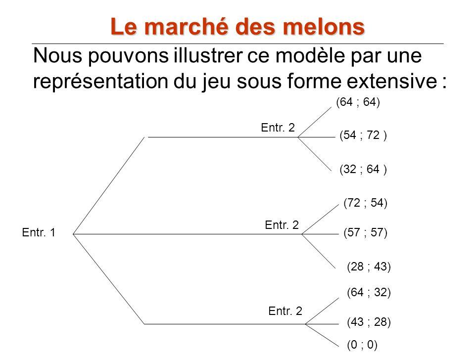 Nous pouvons illustrer ce modèle par une représentation du jeu sous forme extensive : Entr. 1 Entr. 2 (64 ; 64) (54 ; 72 ) (32 ; 64 ) (72 ; 54) (57 ;
