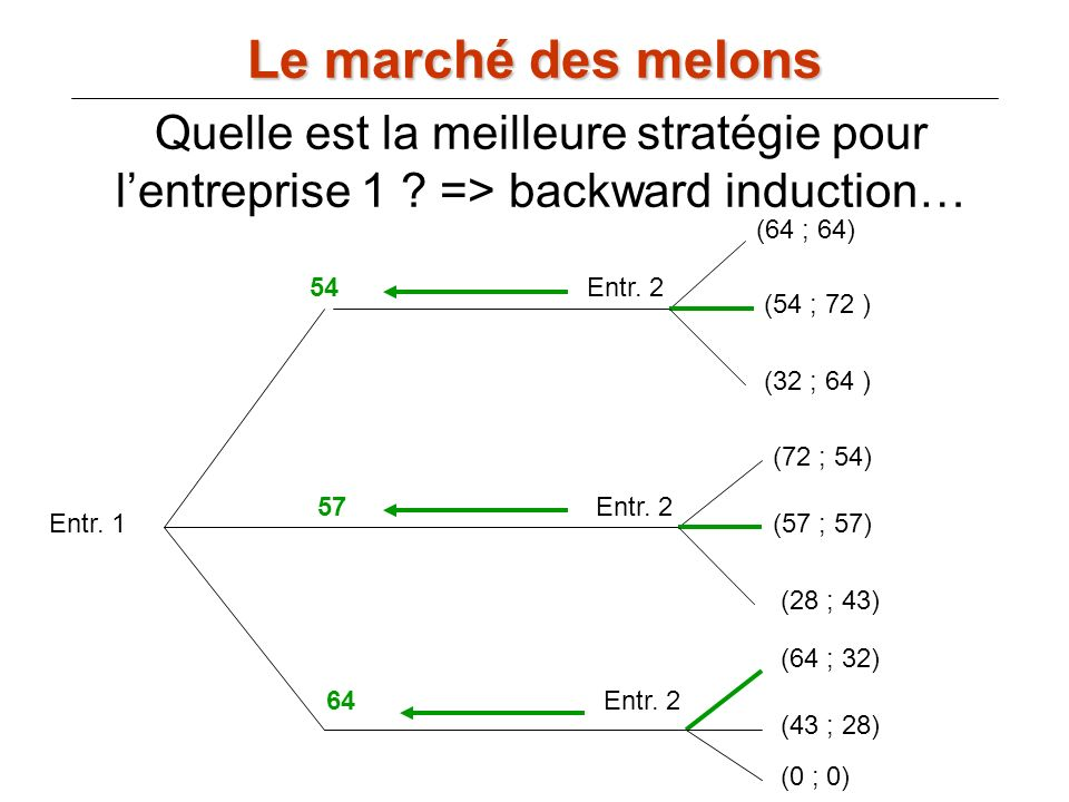 Le marché des melons Quelle est la meilleure stratégie pour lentreprise 1 ? => backward induction… Entr. 1 Entr. 2 (64 ; 64) (54 ; 72 ) (32 ; 64 ) (72