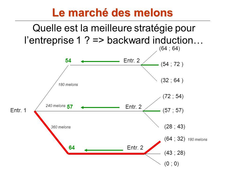 Le marché des melons Entr. 1 Entr. 2 (64 ; 64) (54 ; 72 ) (32 ; 64 ) (72 ; 54) (57 ; 57) (28 ; 43) (64 ; 32) (43 ; 28) (0 ; 0) 54 57 64 360 melons 240